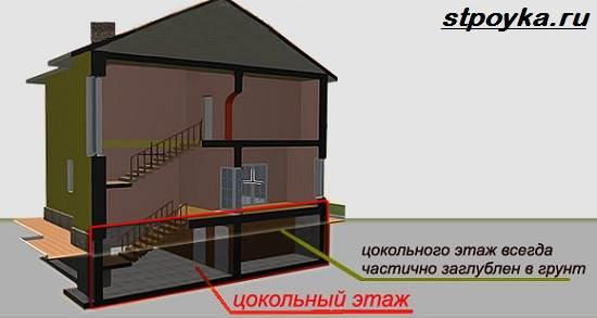 Что-такое-цокольный-этаж-Виды-и-применение-цокольного-этажа-1