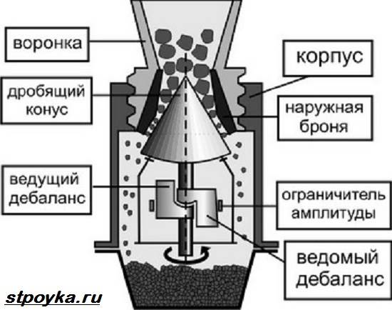 Камнедробилка-Описание-особенности-и-виды-камнедробилок-3