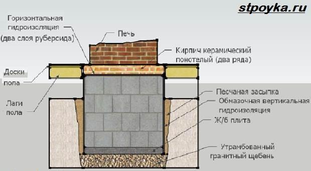 Камин-из-кирпича-Особенности-виды-и-схемы-каминов-из-кирпича-7
