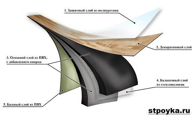 Кварцвиниловая-плитка-Описание-особенности-виды-и-применение-кварцвиниловой-плитки-3
