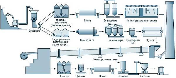Что-такое-цемент-Свойства-производство-применение-и-цена-цемента-6