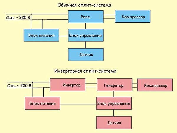 Инверторная-сплит-система-Описание-особенности-плюсы-минусы-и-цена-2