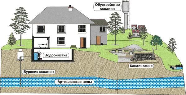 Бурение-скважин-на-воду-Определение-места-способы-и-цена-бурения-скважины-на-воду-1