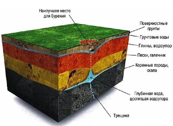 Бурение-скважин-на-воду-Определение-места-способы-и-цена-бурения-скважины-на-воду-3