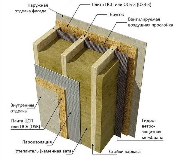Плиты-ЦСП-Характеристики-виды-размеры-применение-и-цена-ЦСП-плит-6