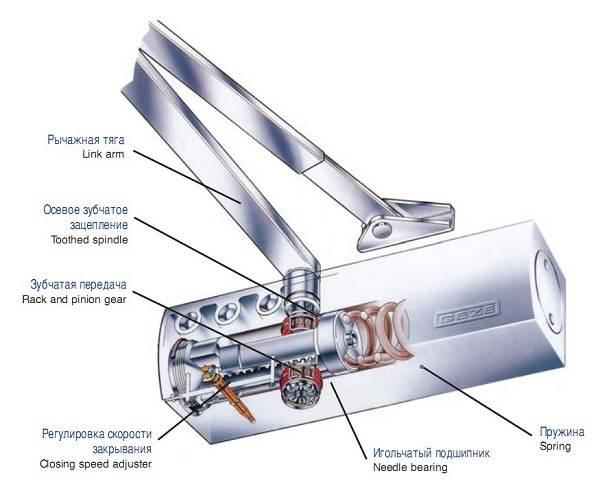 Доводчик-дверной-Описание-характеристики-виды-применение-и-цена-доводчика-6