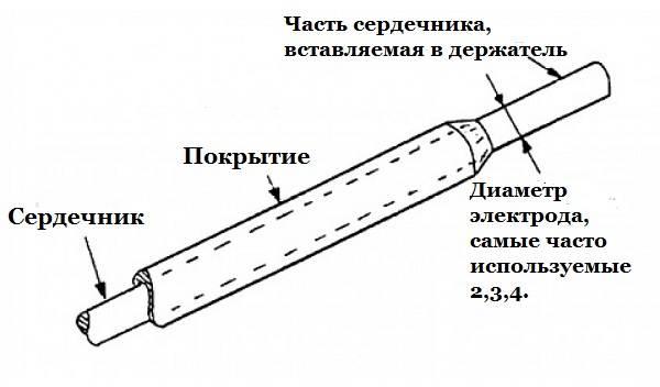 Электроды-сварочные-Описание-характеристики-виды-применение-и-цена-электродов-8