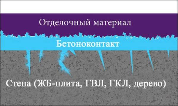 Грунтовка-по-бетону-Описание-виды-характеристики-применение-и-цена-грунтовки-7