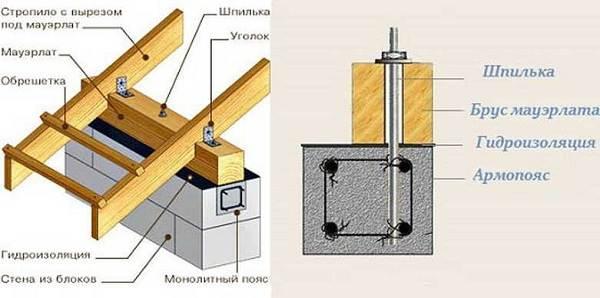Что-такое-мауэрлат-Виды-применение-монтаж-и-цена-1