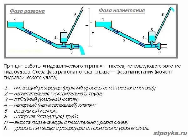 Что-такое-гидротаран-его-особенности-виды-и-применение-5